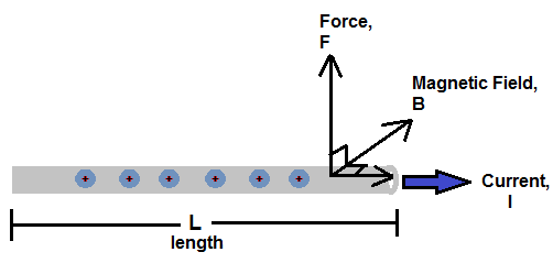 Magnetic force for current-carrying straight wire
