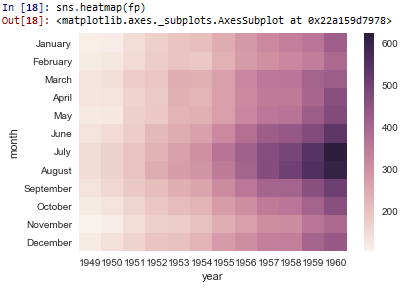 Matrix plot in seaborn with Python