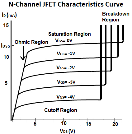 N-Channel JFET Transconductance Characteristics Curve