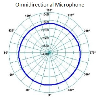 Omnidirectional Microphone Polar Plot