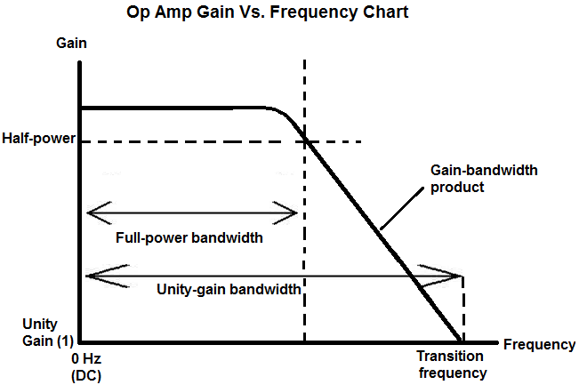 Op Amp Gain vs. Frequency Chart