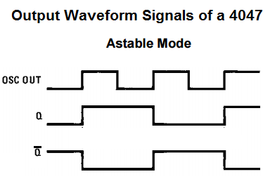 Output waveform signals of a 4047 multivibrator