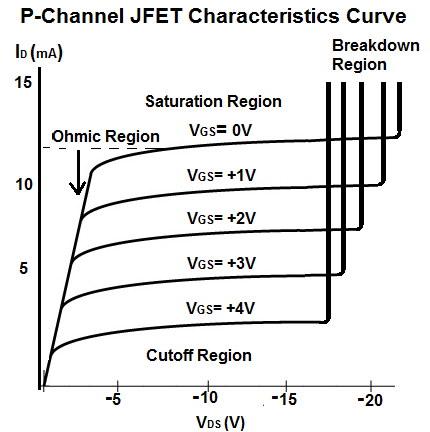 P-Channel JFET Transconductance Characteristics Curve