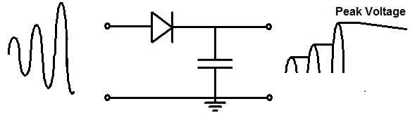 Peak Detector Circuit on how to charge a capacitor