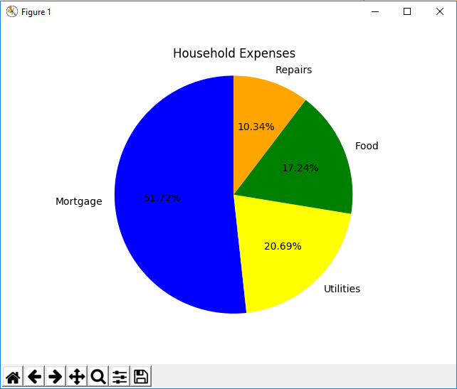 How to create a pie chart in matplotlib with python pie chart in matplotlib with python ccuart Image collections