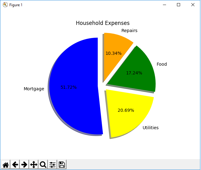 Pie chart with all segment exploded in matplotlib with Python