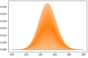 Probability mass function in Python with numpy, scipy, and matplotlib