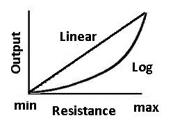 Potentiometer Resistance Taper Characteristics Curves