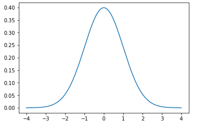 How to Create a Probability Density Function Plot in Python