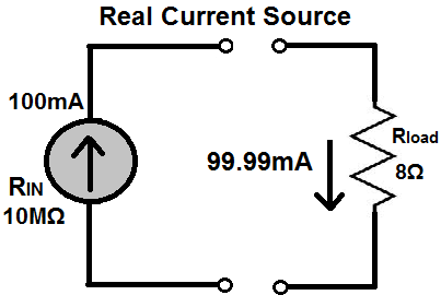 Real Current Source