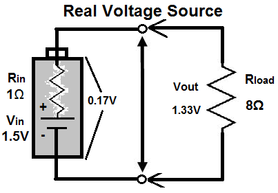 Real Voltage Source