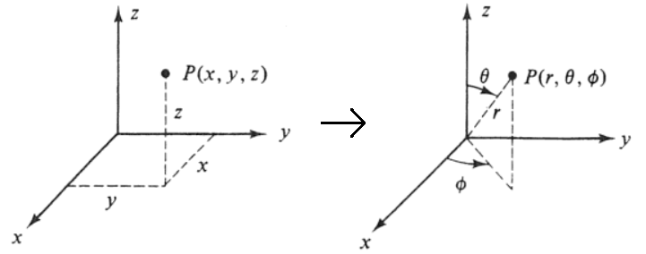 Rectangular to spherical coordinates