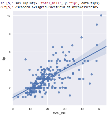Regression plot in seaborn with Python