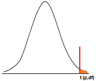 Right tail t-distribution