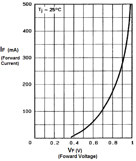 Schottky diode forward voltage vs current chart
