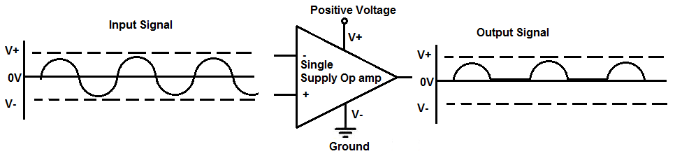 What Is The Difference Between A Single And Dual Supply Op Amp