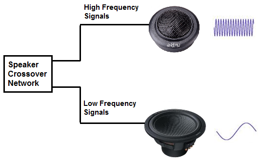Speaker crossover network with no midrange