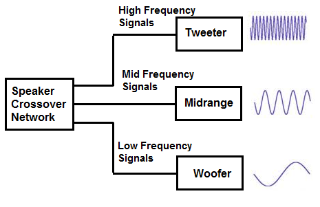 What is a Speaker Crossover Network?