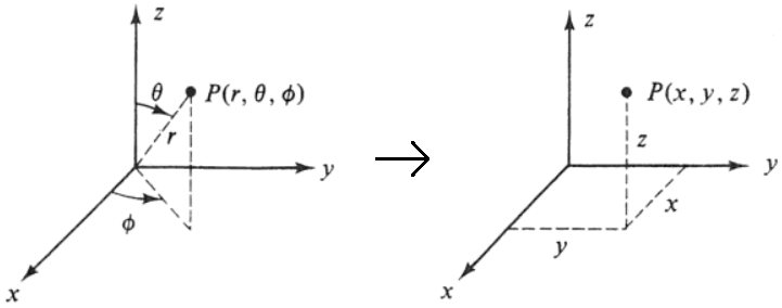 Cartesian method