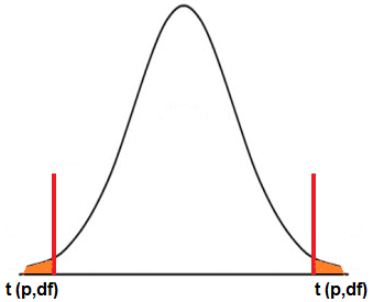Two-tail t-distribution