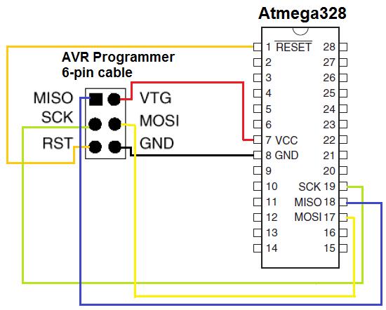 Microcontroller under rwb