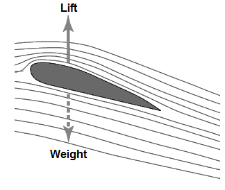 Aerodynamic lift