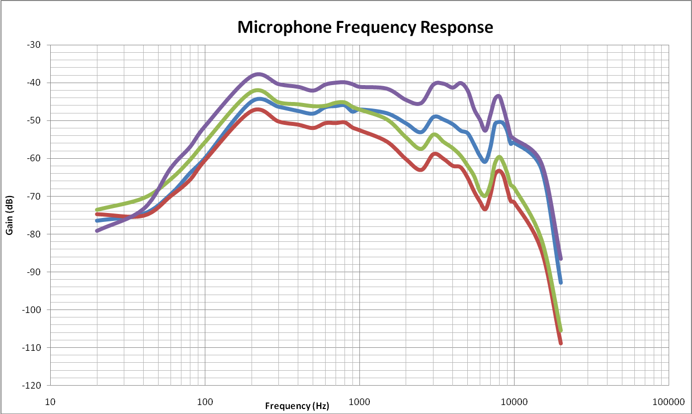Bandwidth of Microphone Frequency Response