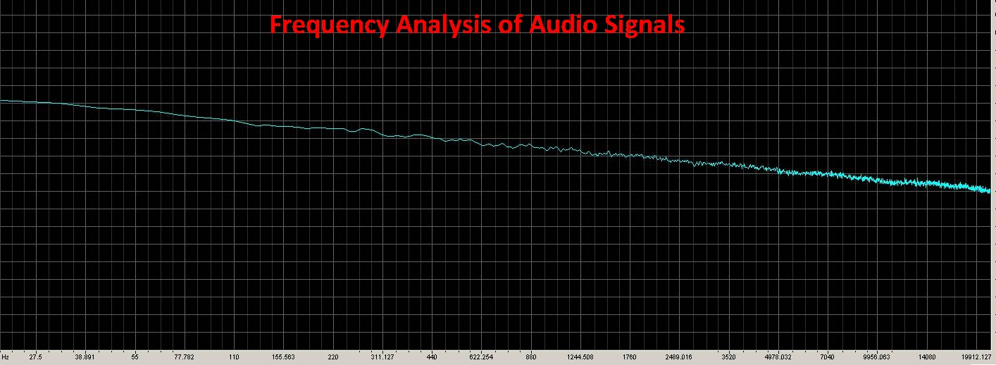 Frequency Analysis of Audio Signals