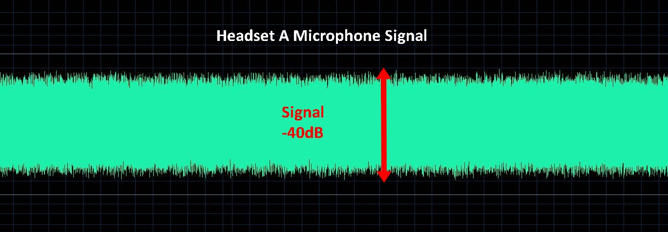 Microphone Signal