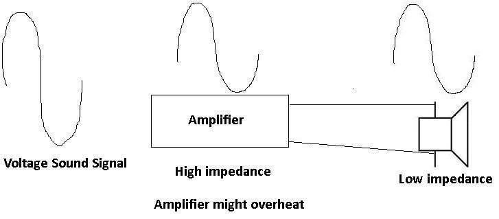 High impedance amplifier and low impedance speaker