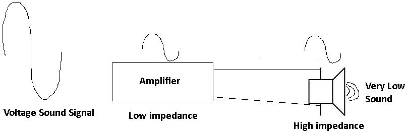 Low impedance amplifier and high impedance speaker