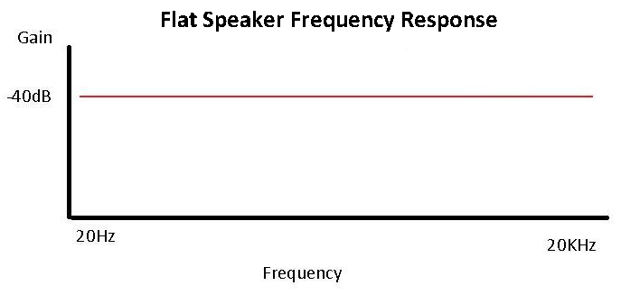 Flat Speaker Frequency Response