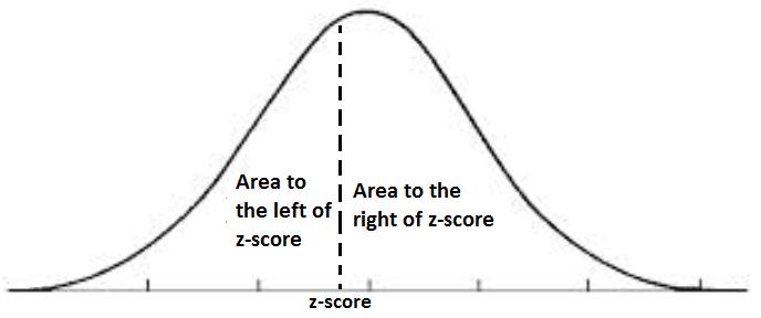 Area Under the Curve Calculator