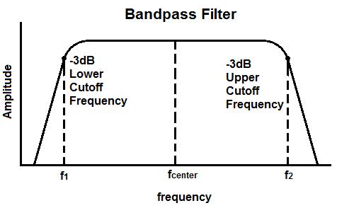 Afbeeldingsresultaat voor center frequency