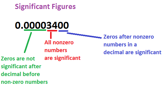 SIG FIG Calculator